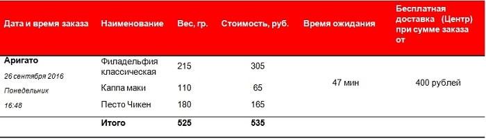 Доставка суши в Новокузнецке: анализируем Аригато