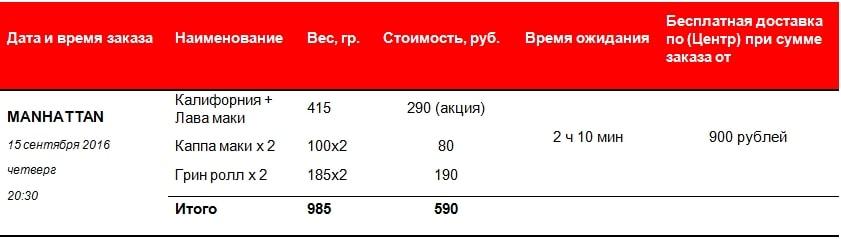 Маехэттен суши Новокузнецк: сравнительная таблица