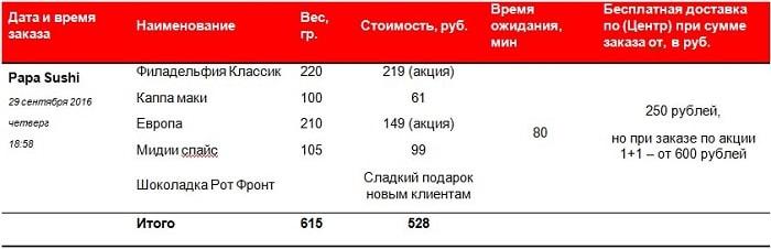 Доставка суши Новокузнецк