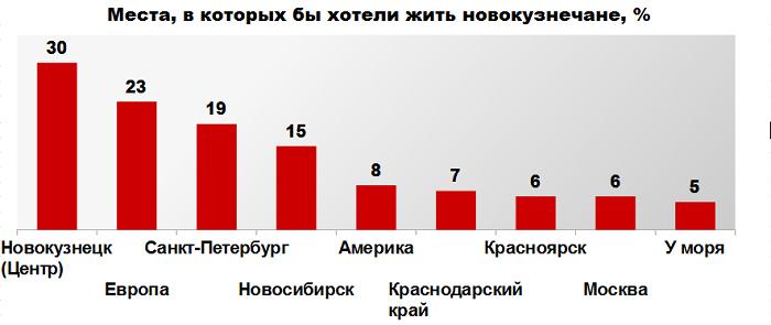 опрос Новокузнецк
